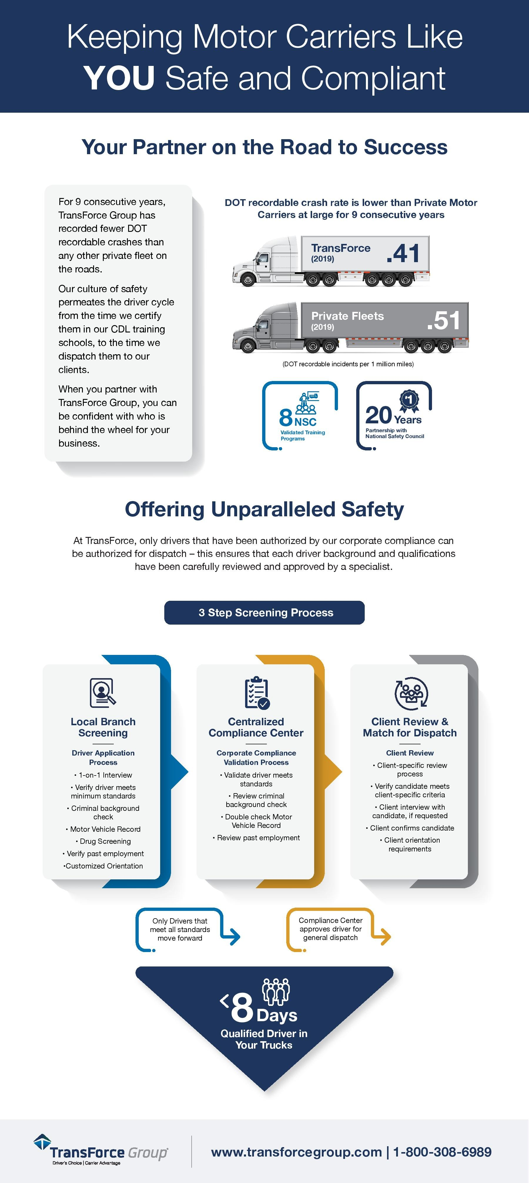 Keeping motor carriers like you safe and compliant
